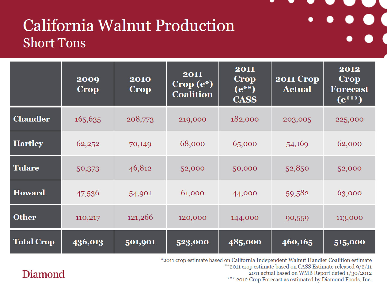 Cal Walnut Production2.jpg
