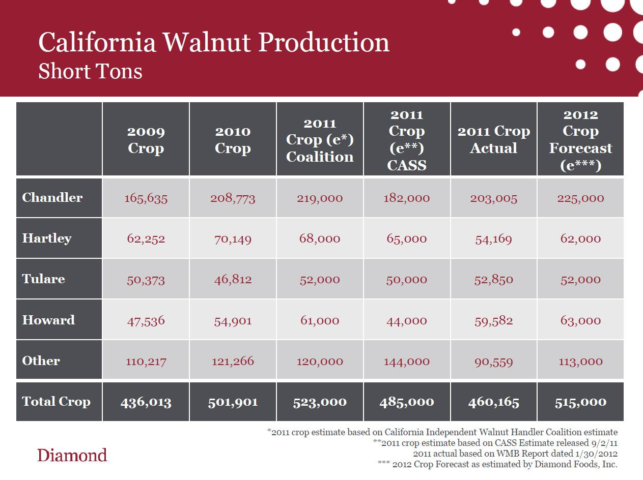 Cal Walnut Production2.jpg