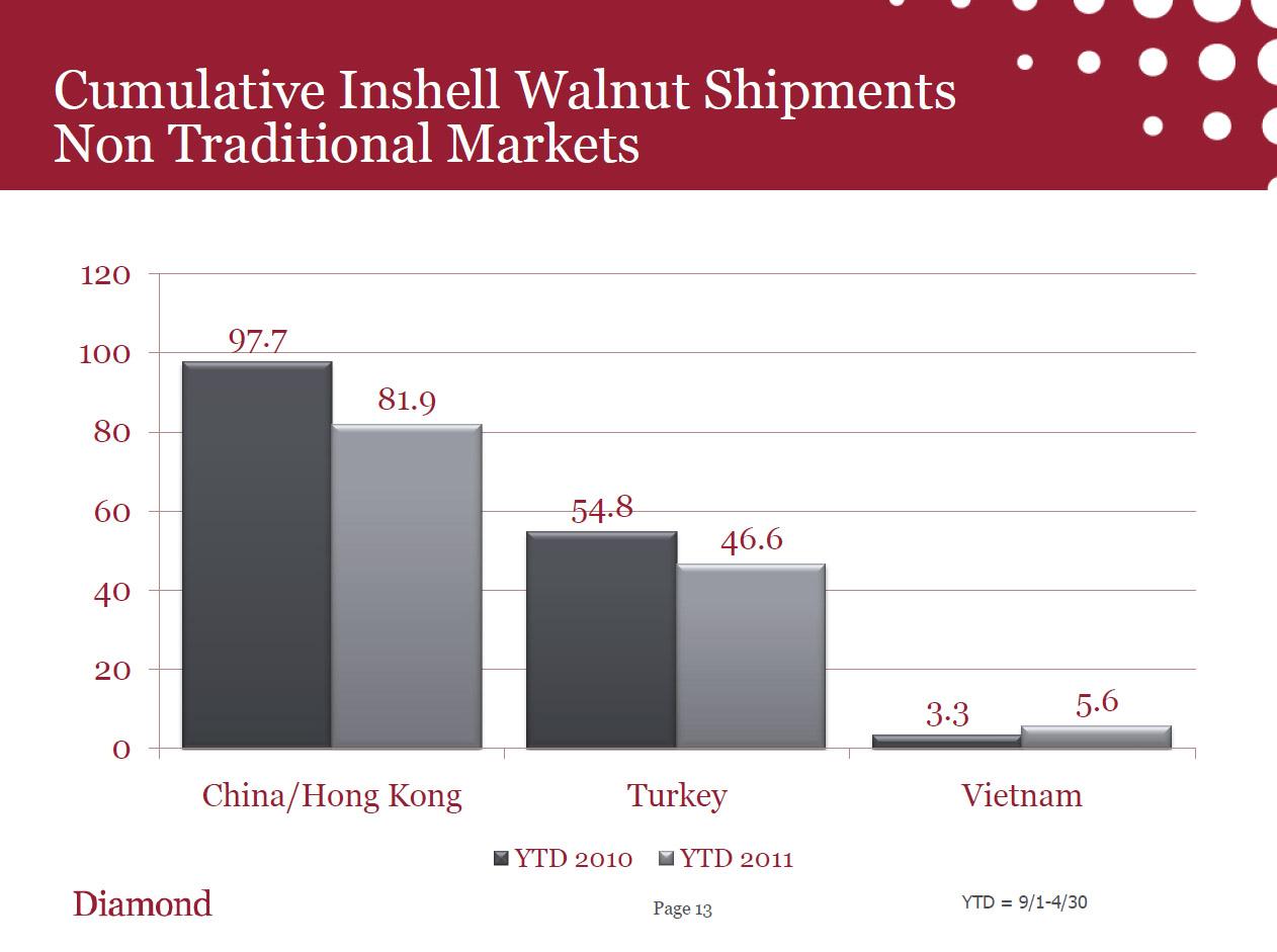 Cumulative Inshell Walnut Shipment.jpg