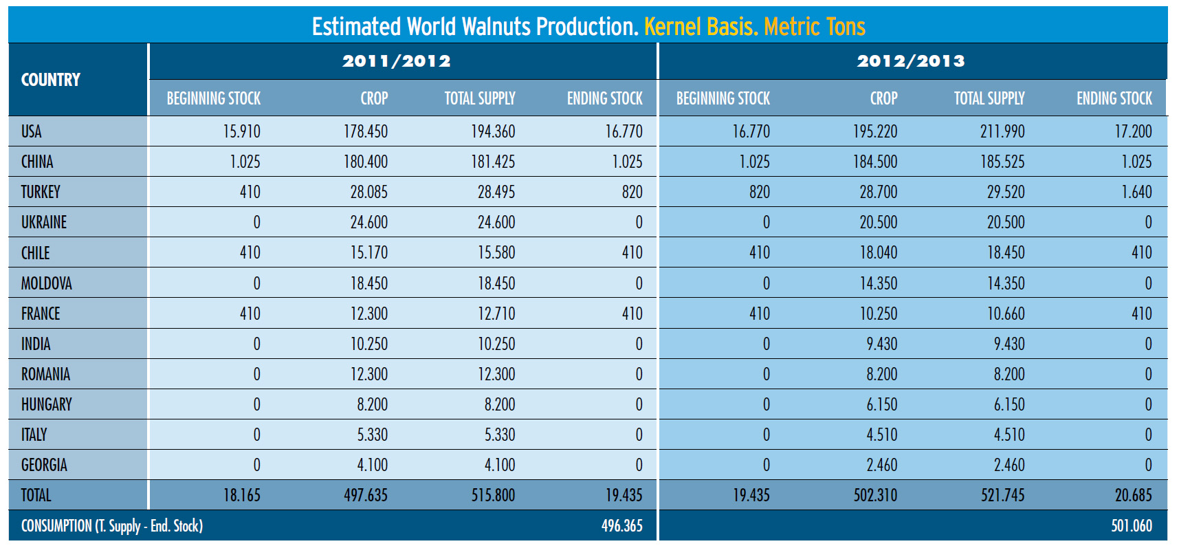 Walnut Production_Kernel basis.jpg