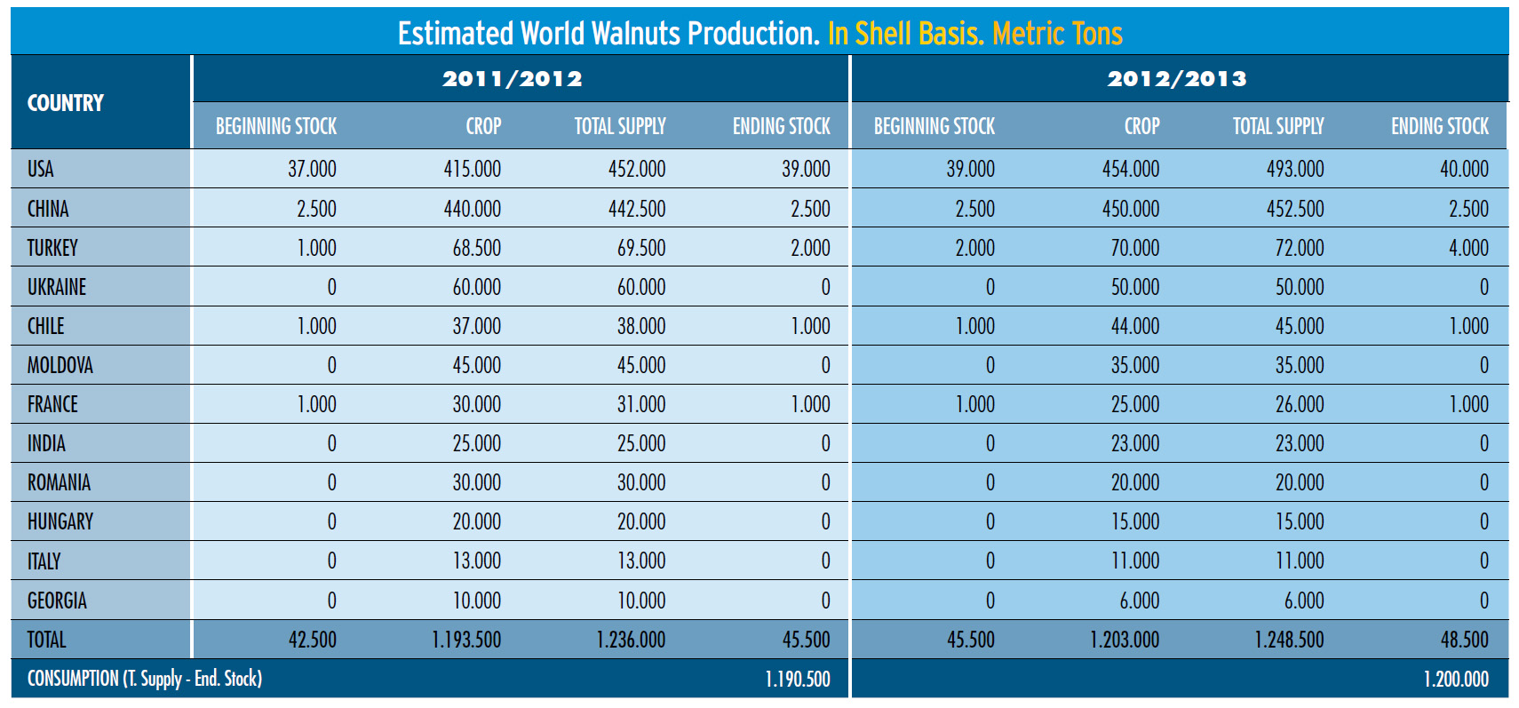 Walnut Production_In Shell basis.jpg