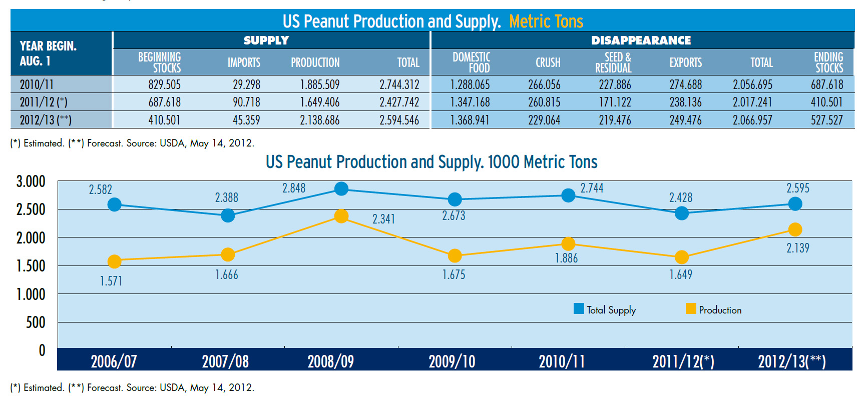 US Peanut Production and Supply.jpg