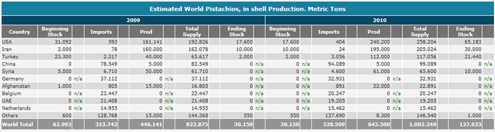world pistachio production.jpg