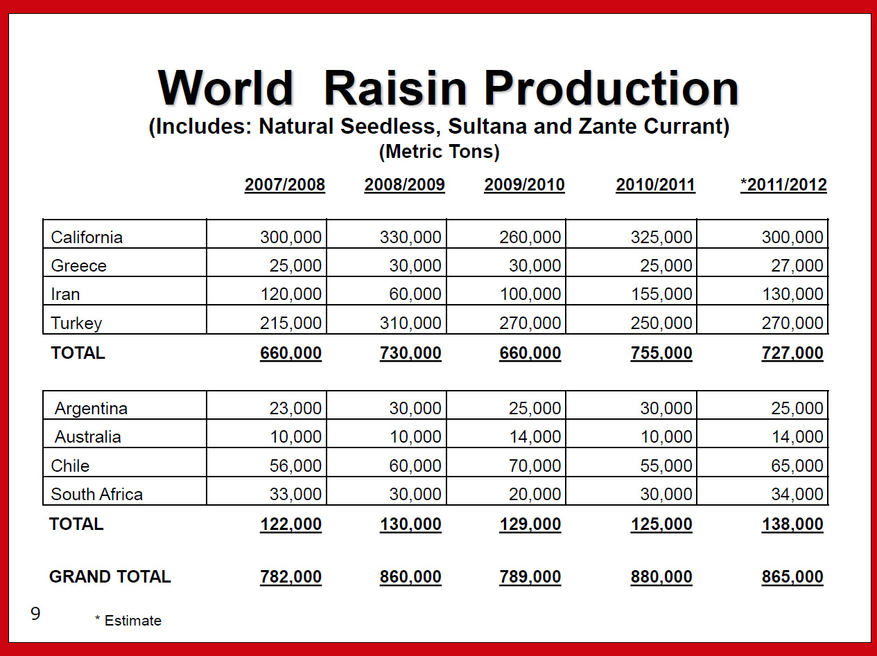 World Raisin Production.jpg